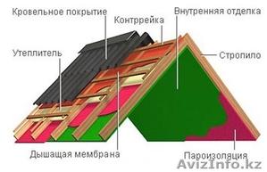 Профилированный лист с полимерным покрытием - Изображение #2, Объявление #1554323